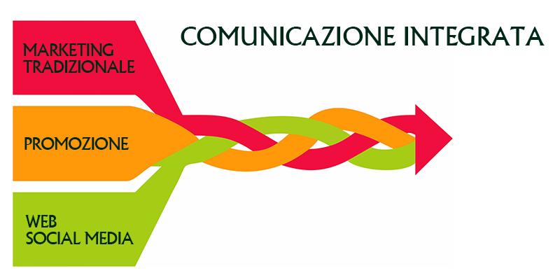 Gestione della comunicazione integrata by Comunic@ agenzia di comunicazione Cagliari Sardegna